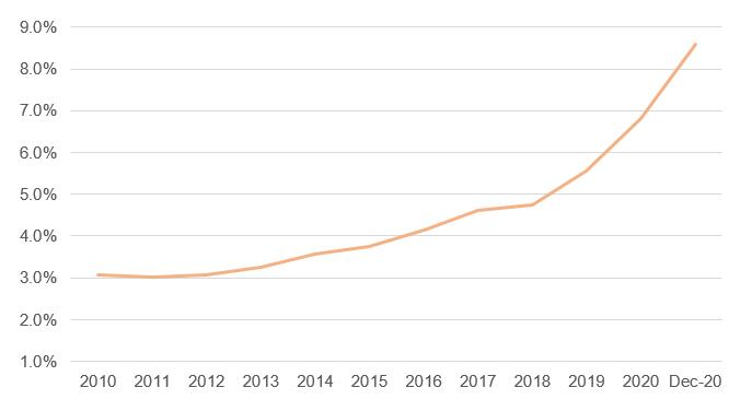 Рынок аптечных продаж в 2020 году. Итоги